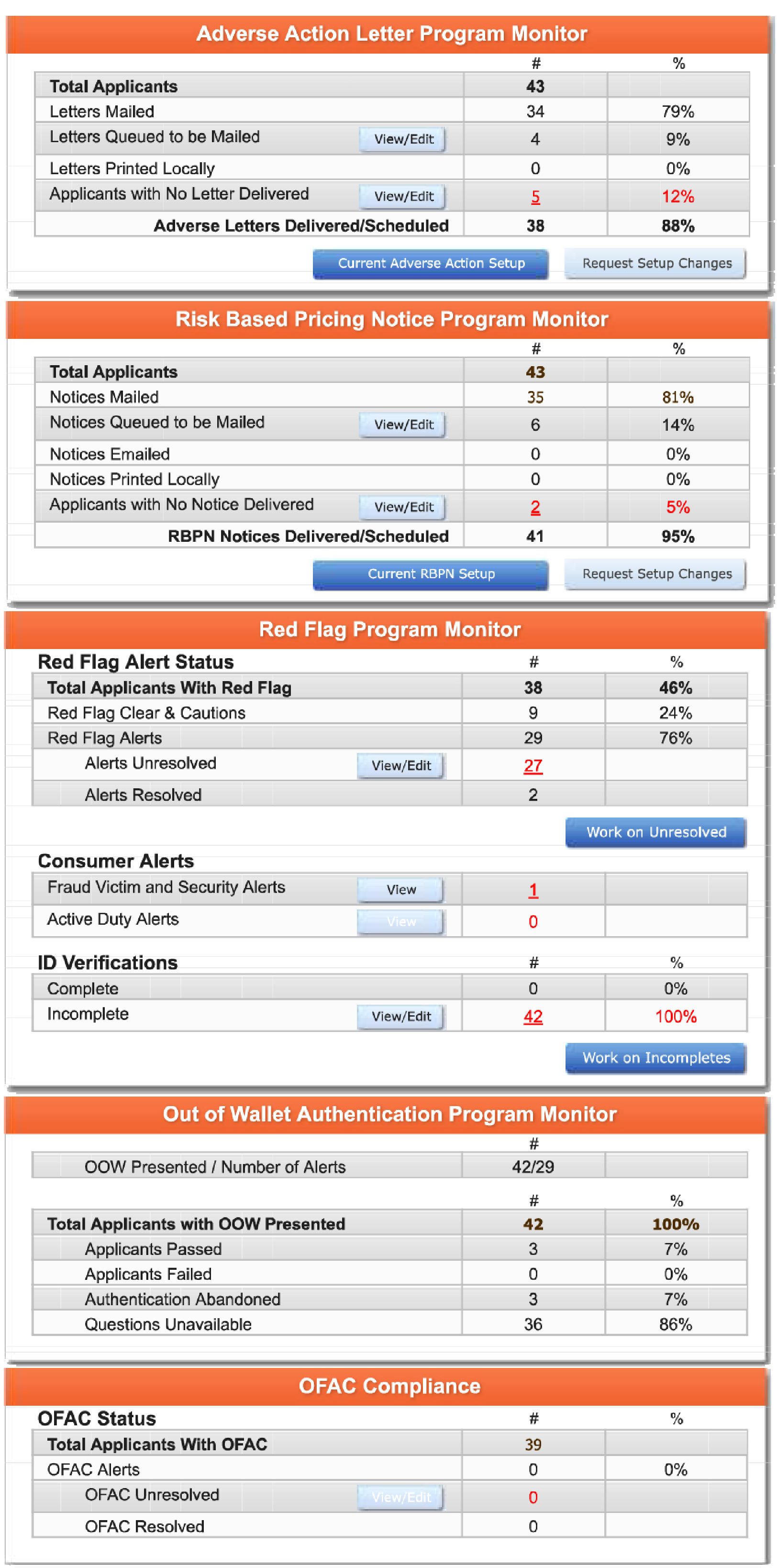 Image of Compliance Dashboard.  The Compliance Dashboard shows all the analytics and information a dealership needs to ensure their sales are meeting compliance standards and goals.